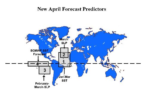 April Predictors
