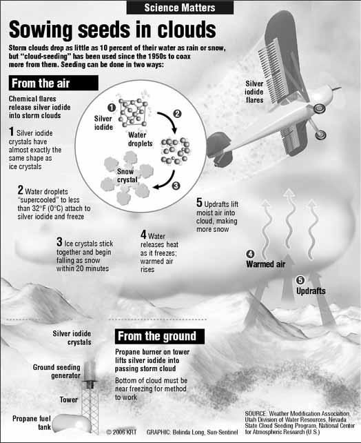 dynamic cloud seeding explained