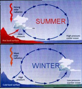 Look familiar? Its the same alternating pattern as a diurnal sea breeze.