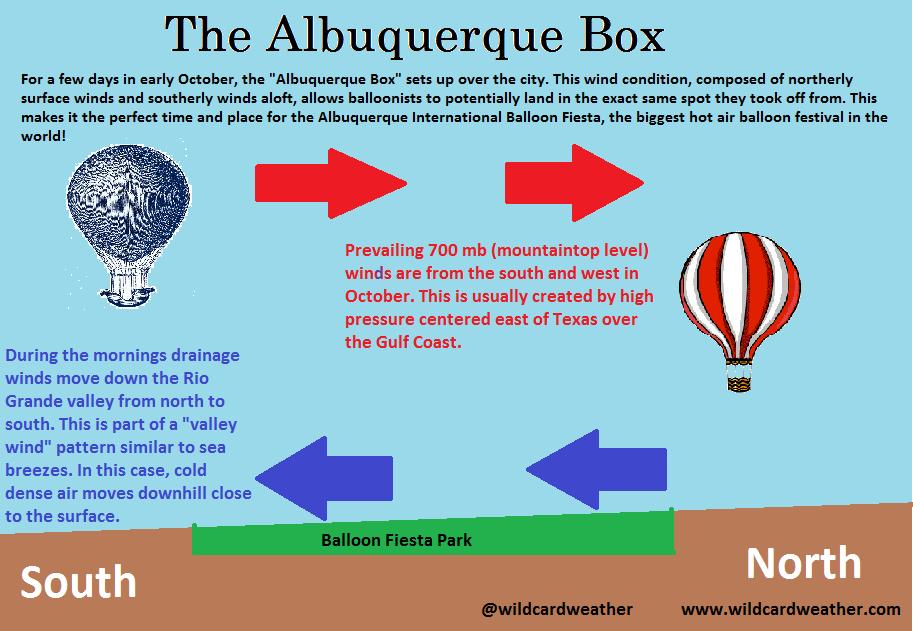 The Albuquerque Box