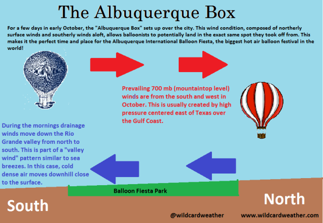 The Albuquerque Box