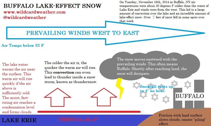Buffalo lake-effect snow