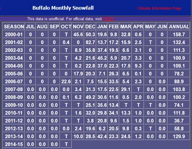 buffalo monthly snow