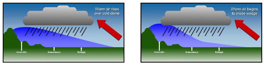 From http://www.nc-climate.ncsu.edu/climate/winter_wx/Patterns.php, the State Climate Office of North Carolina
