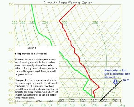 skewT_temperature_dewpoint